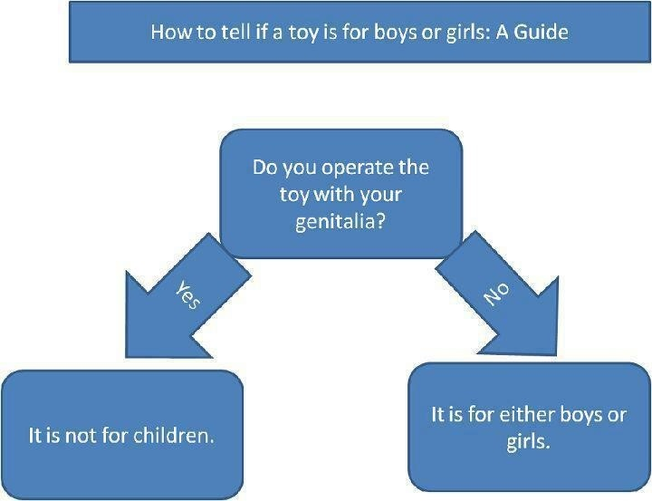 flowchart, boys and girls, gendered toys, Christian parenting