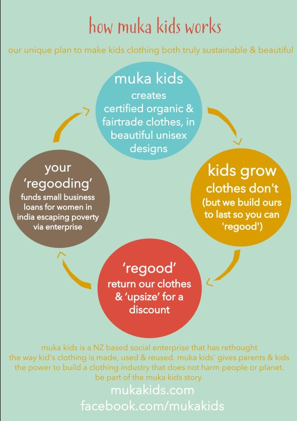 How Muka Kids works   Sacraparental.com