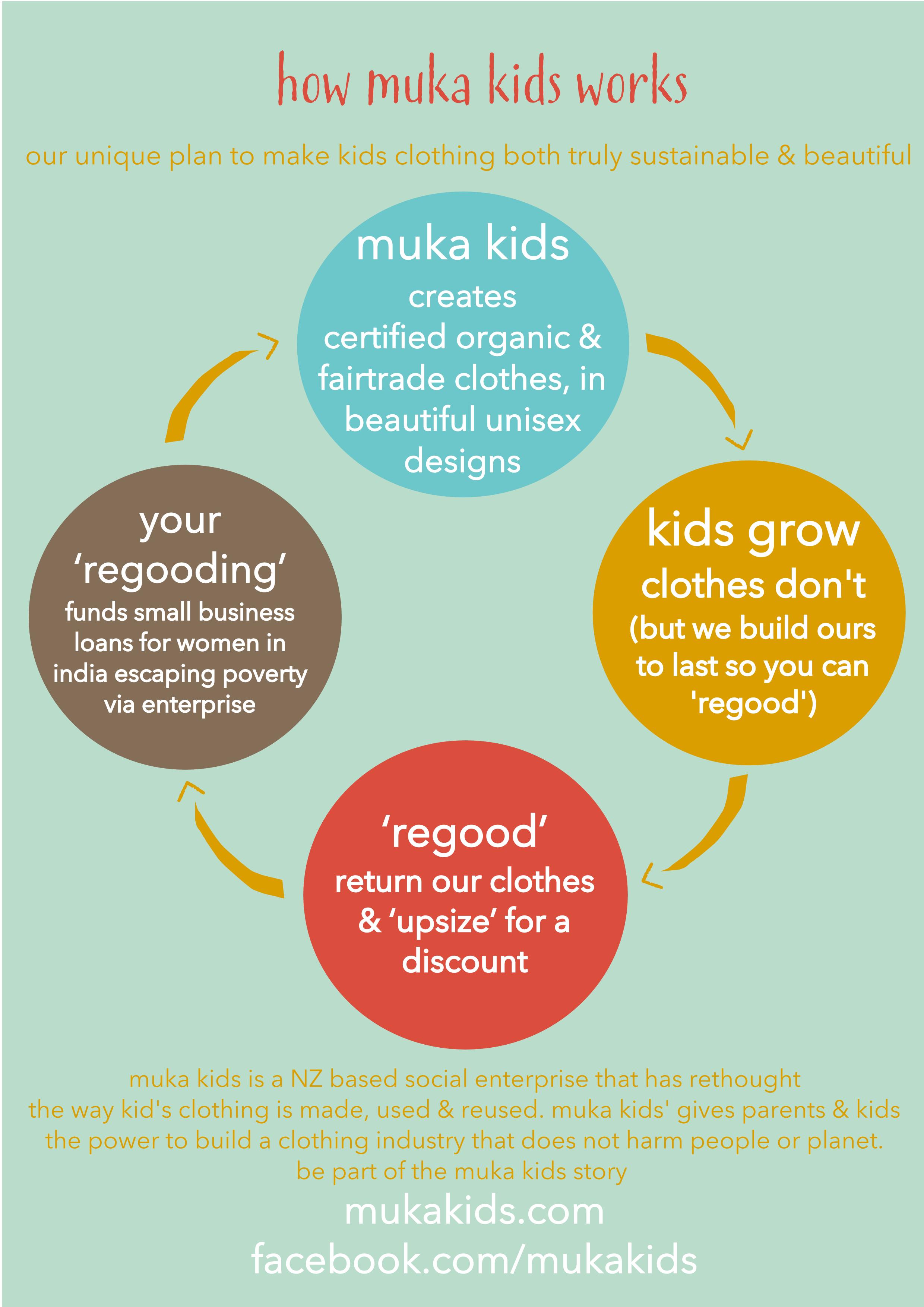 How to revolutionise kids' clothing production | Muka Kids | Sacraparental.com