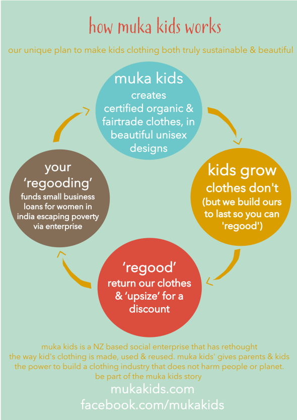 How to revolutionise kids' clothing production | Muka Kids | Sacraparental.com